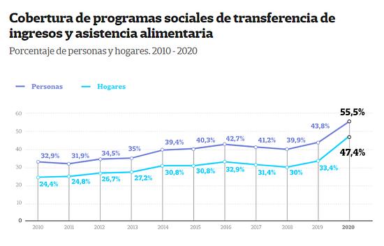 Duhalde salvo o arruino el pais  ? peronismo años generando vagos  published in Info