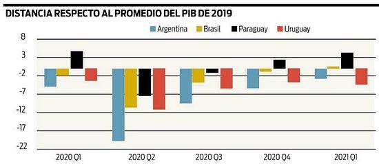 Argentina y Uruguay aún por debajo de niveles de actividad precovid published in Economía y negocios