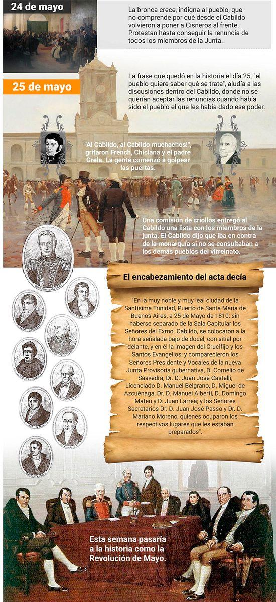 ¿Qué pasó el 25 de mayo de 1810?: infografía de una semana convulsiona publicado en Info