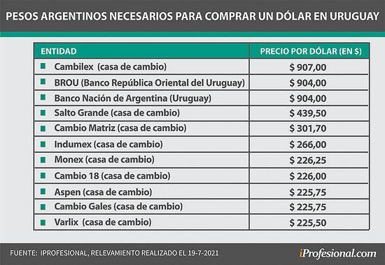 Peronia, 1 dolar 225 pesos, la destruccion de nuestra moneda published in Info